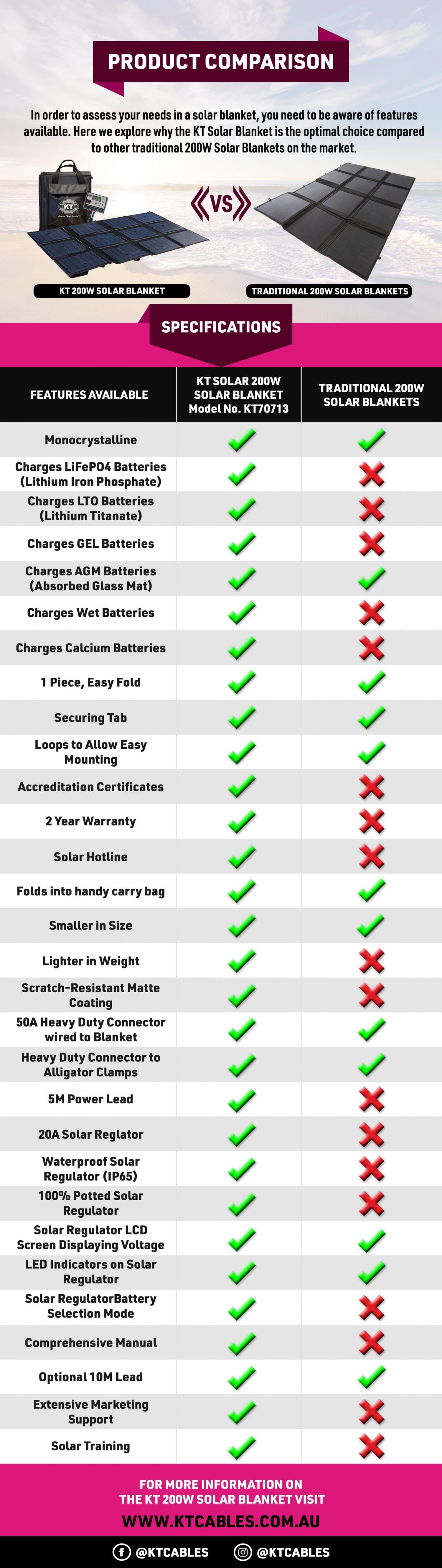 Solar Blanket Comparison